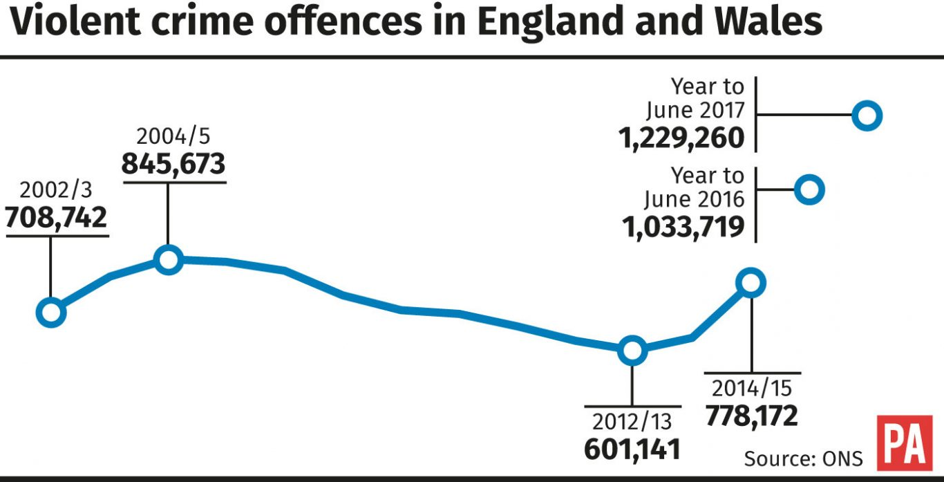 Violent crime offences in England and Wales