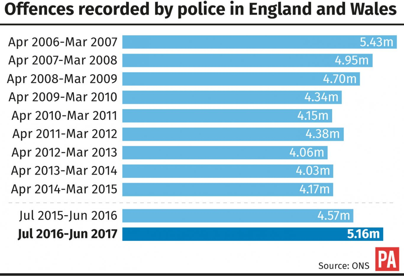 Offences recorded by police in England and Wales