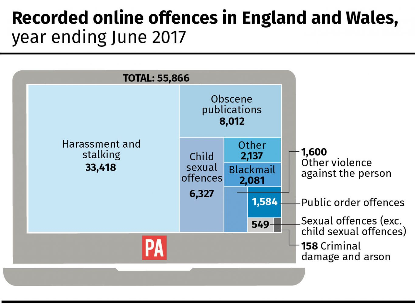 Recorded online offences in England and Wales, year ending June 2017