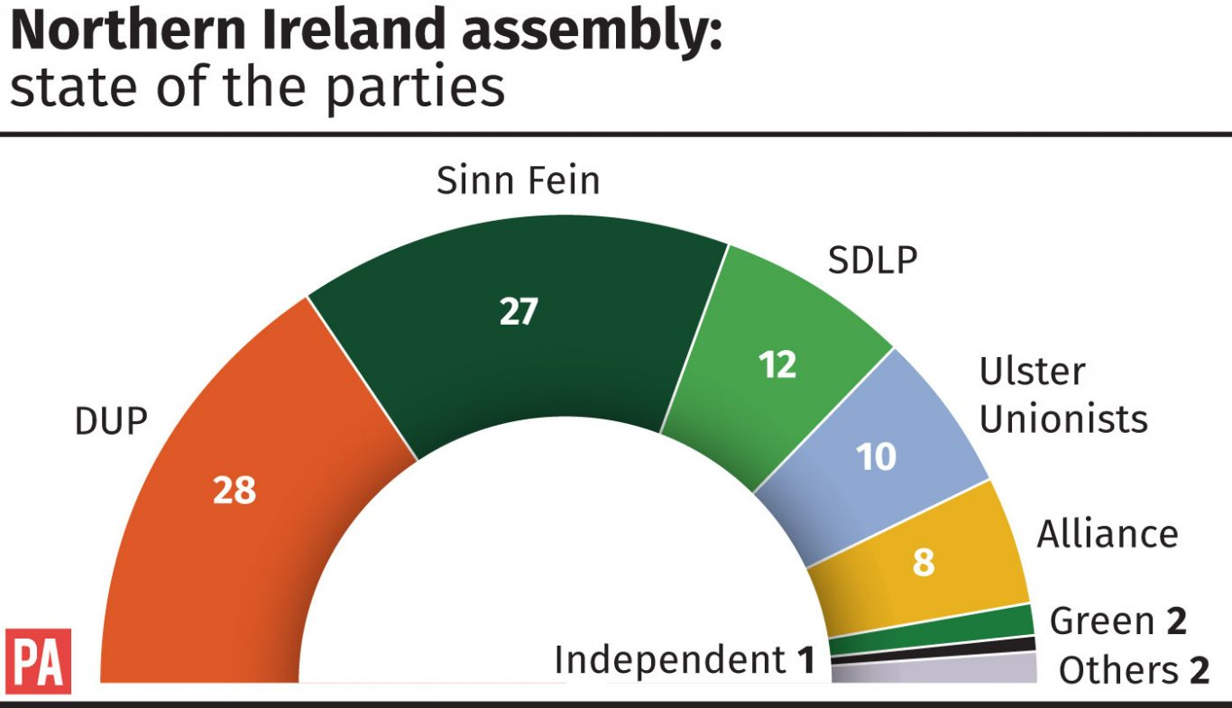 Northern Ireland assembly - state of the parties