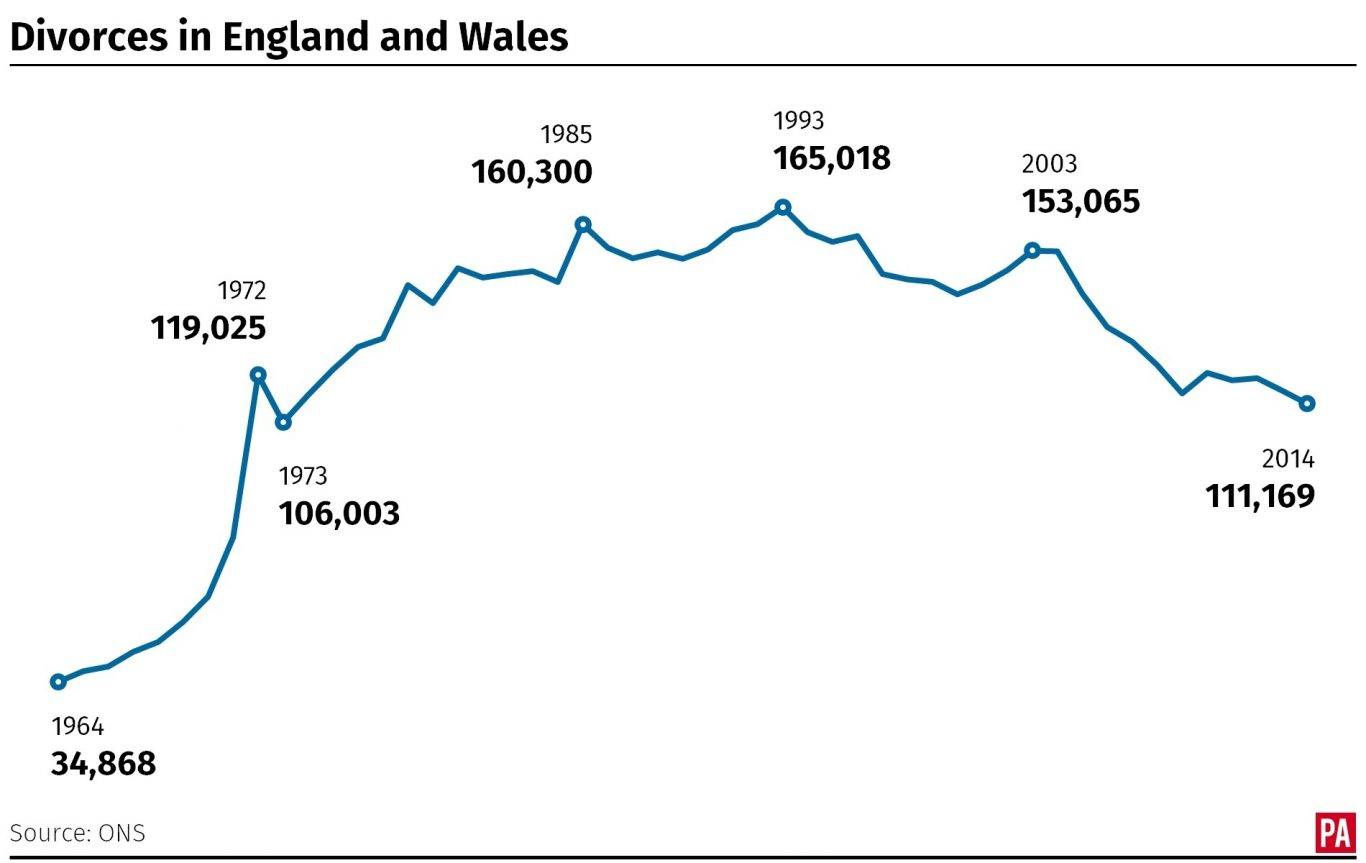 The number of divorces in England and Wales since 1964