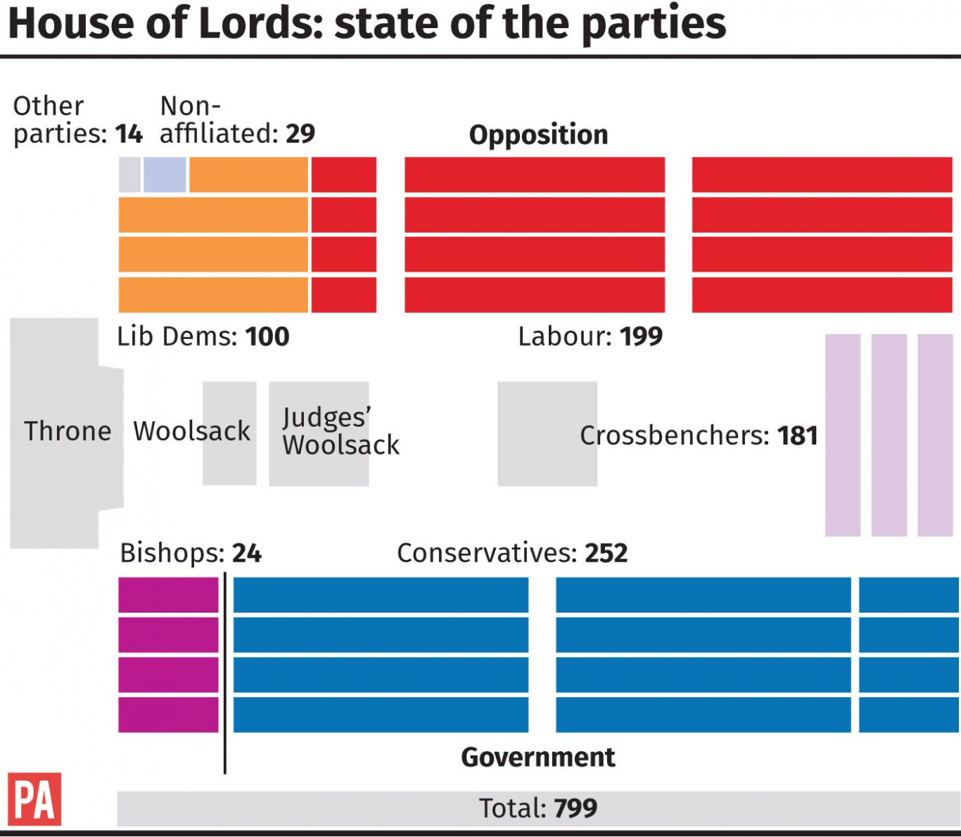 House of Lords, state of the parties