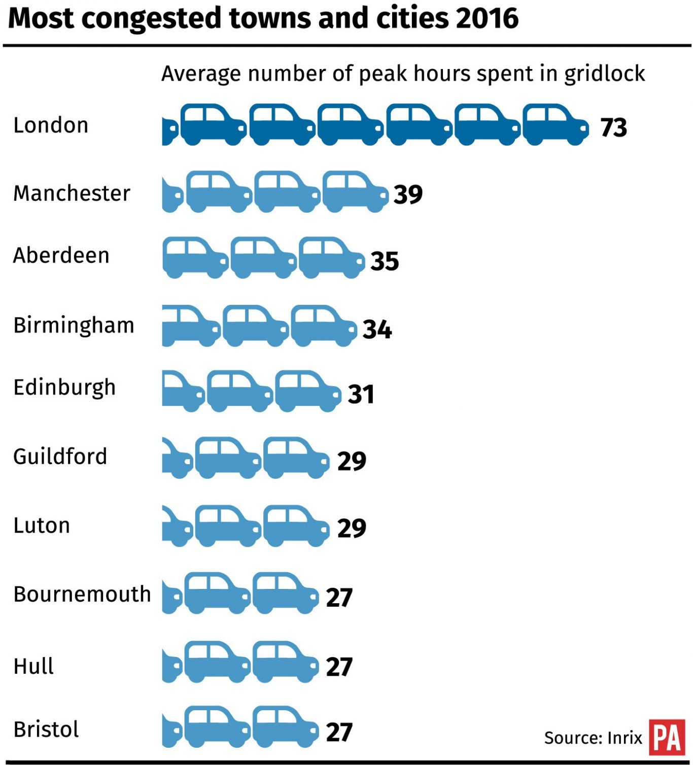 Most congested towns and cities in England 2016