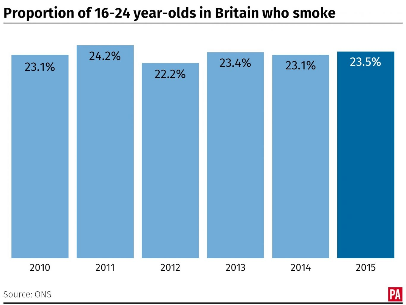 The proportion of 16-24 year-olds in Britain who smoke
