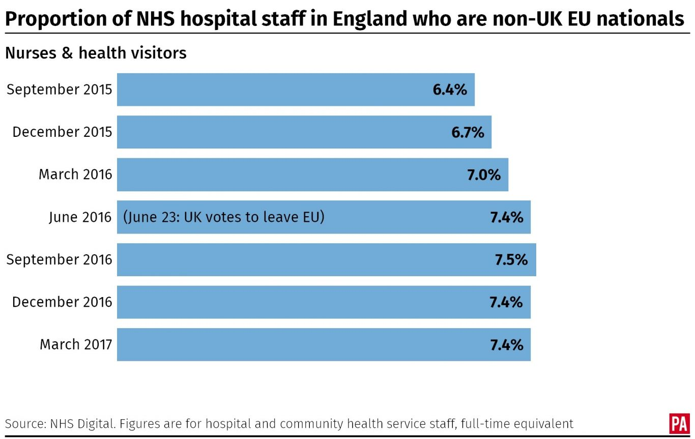 Nhs Facing Major Challenges As Number Of Nurses And