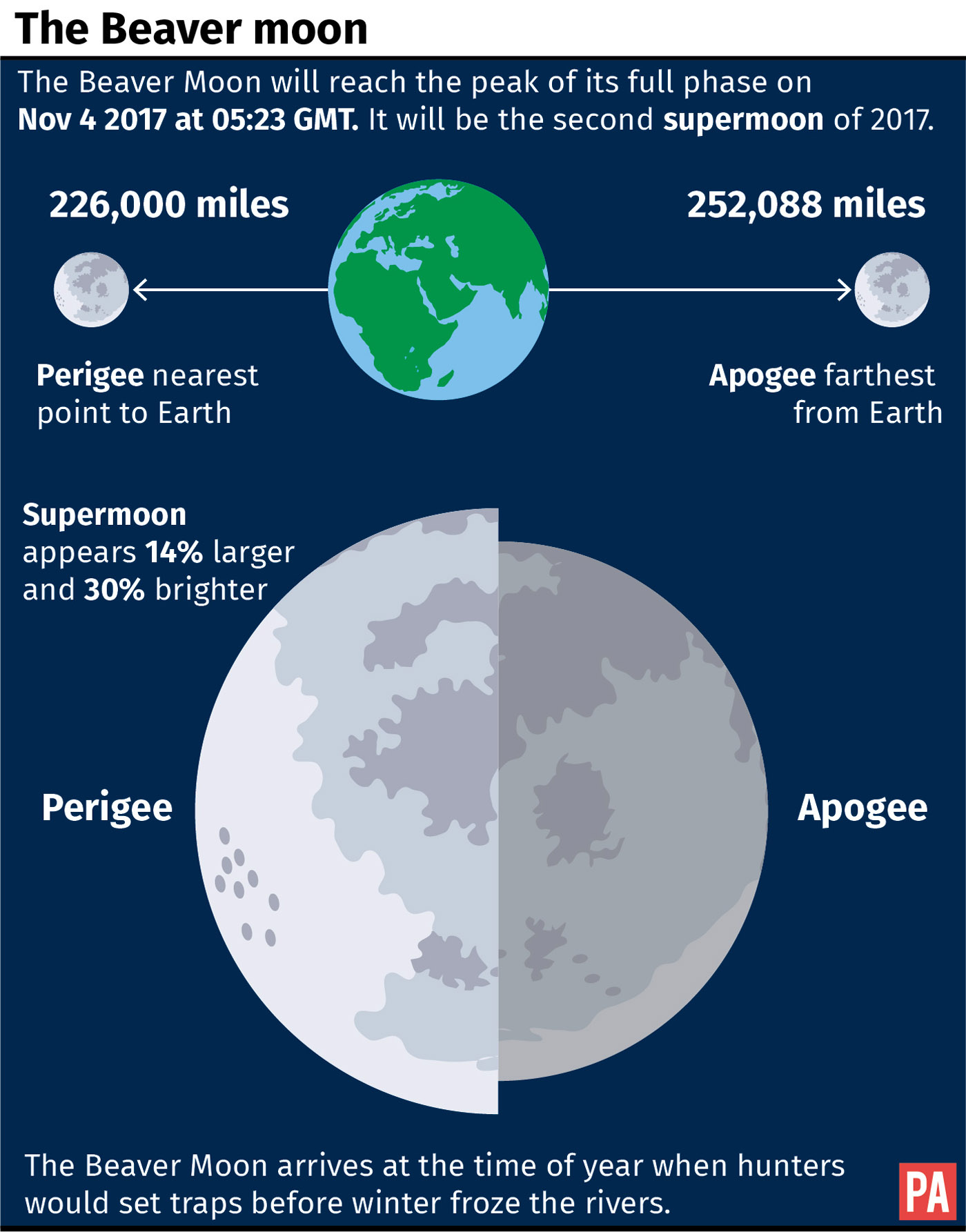 Graphic explaining November's Supermoon also known as the Beaver Moon