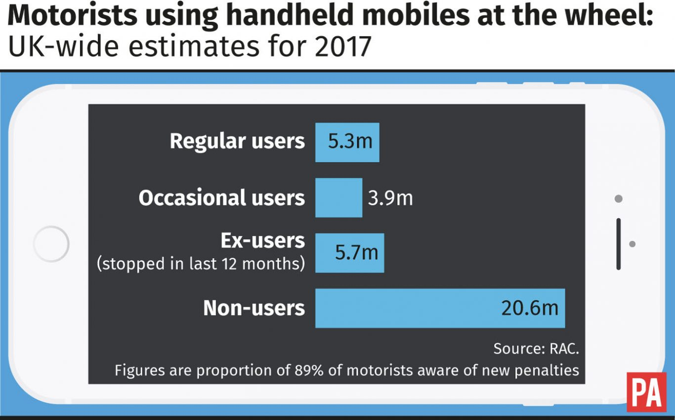 Motorists using handheld mobiles at the wheel: UK-wide estimates for 2017