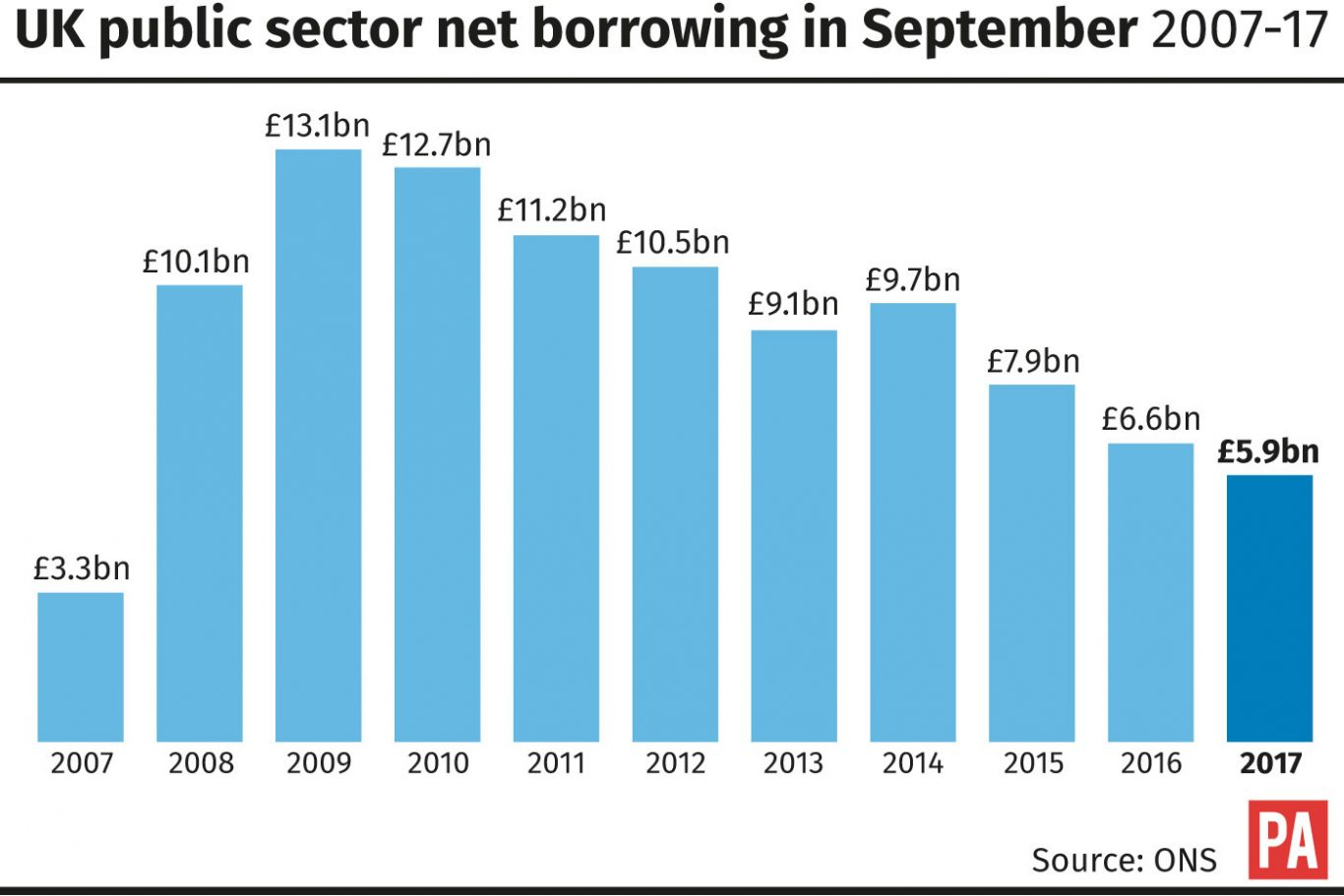 UK public sector net borrowing in September 2007-17