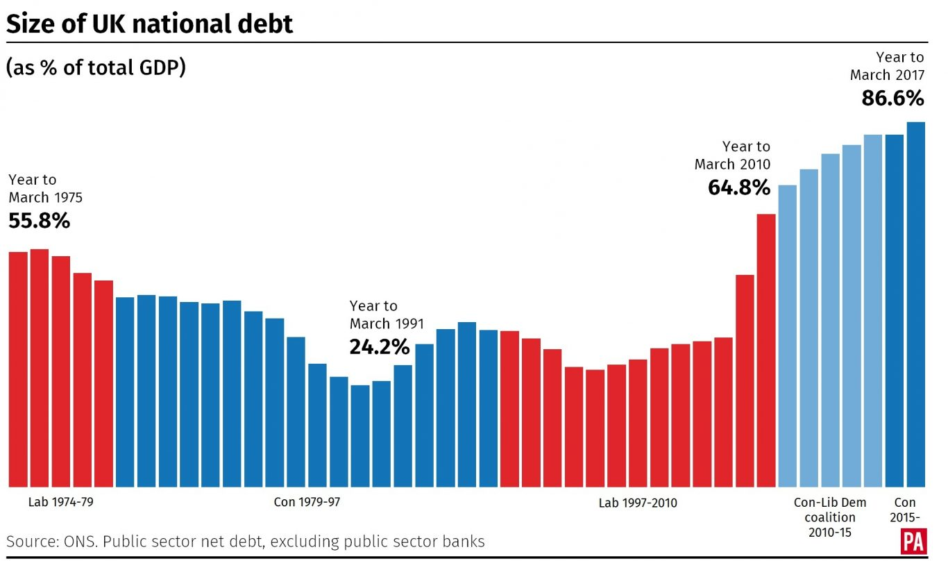 The size of the UK national debt, as \% of total GDP