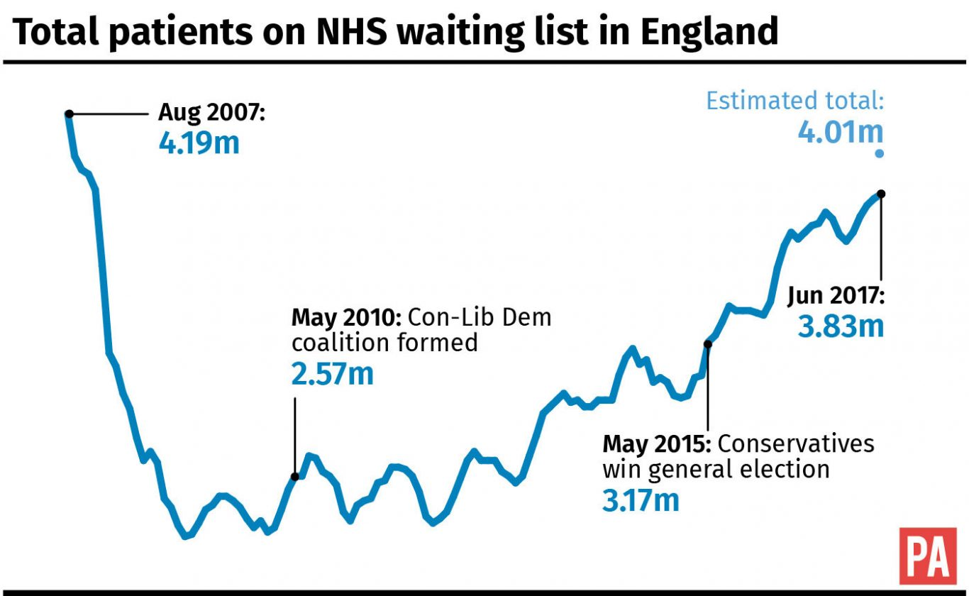 Image result for waiting NHS lists