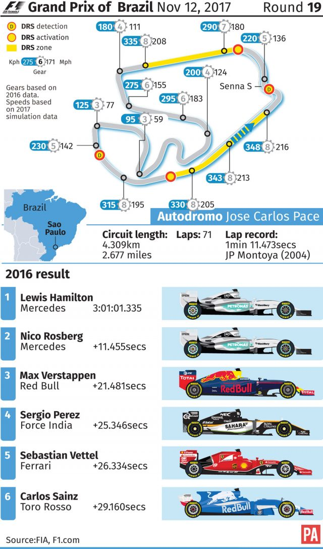 Grand Prix of Brazil, circuit diagram, track facts and 2016 result