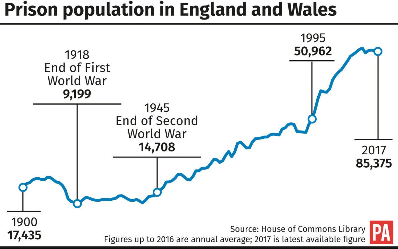 Prison population in England and Wales