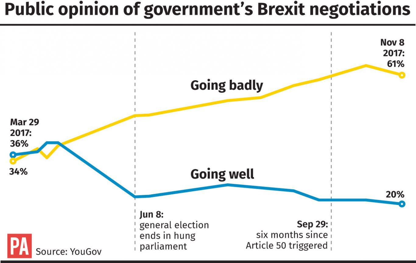 Public opinion of government's Brexit negotiations.