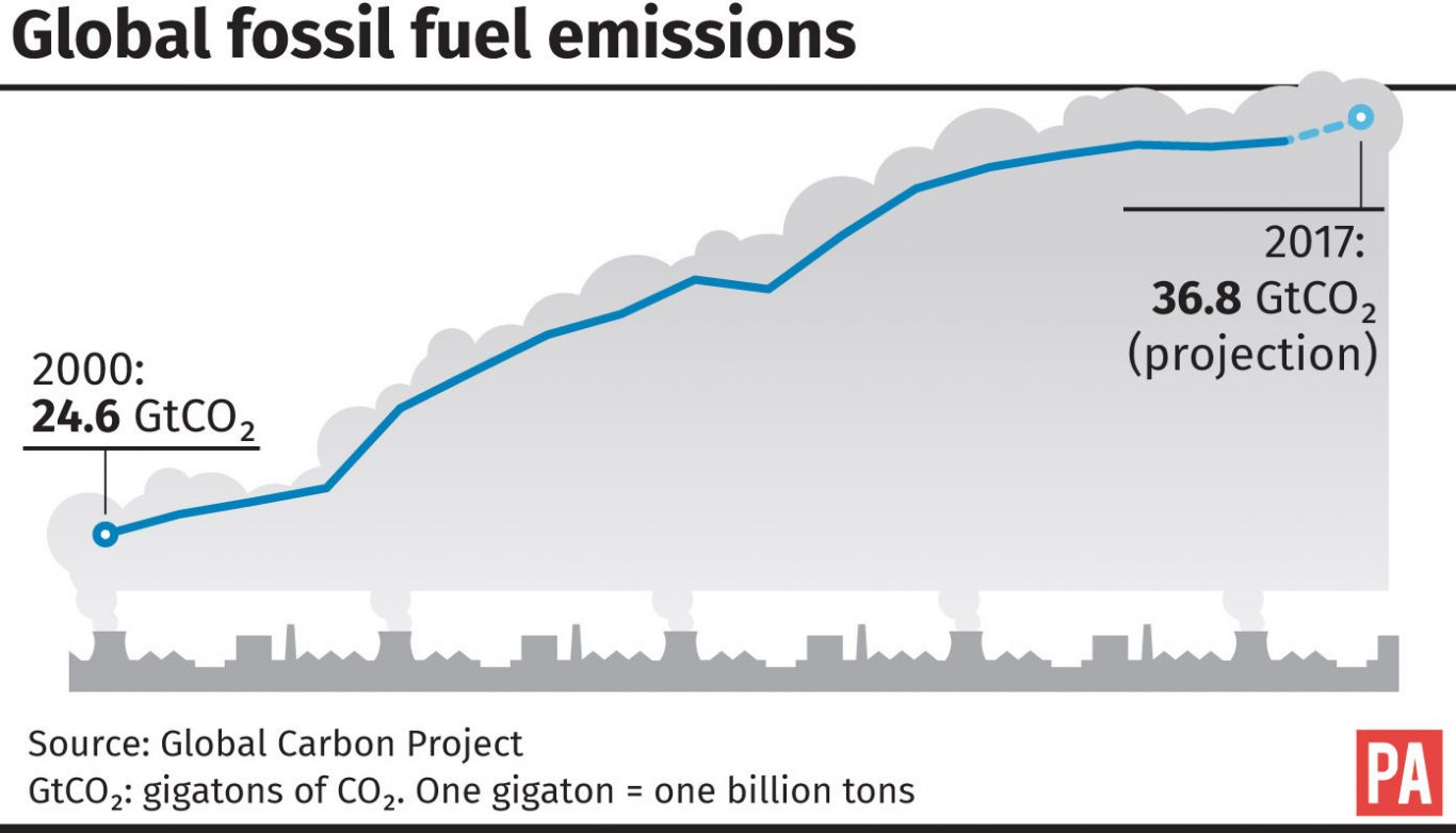 Global fossil fuel emissions