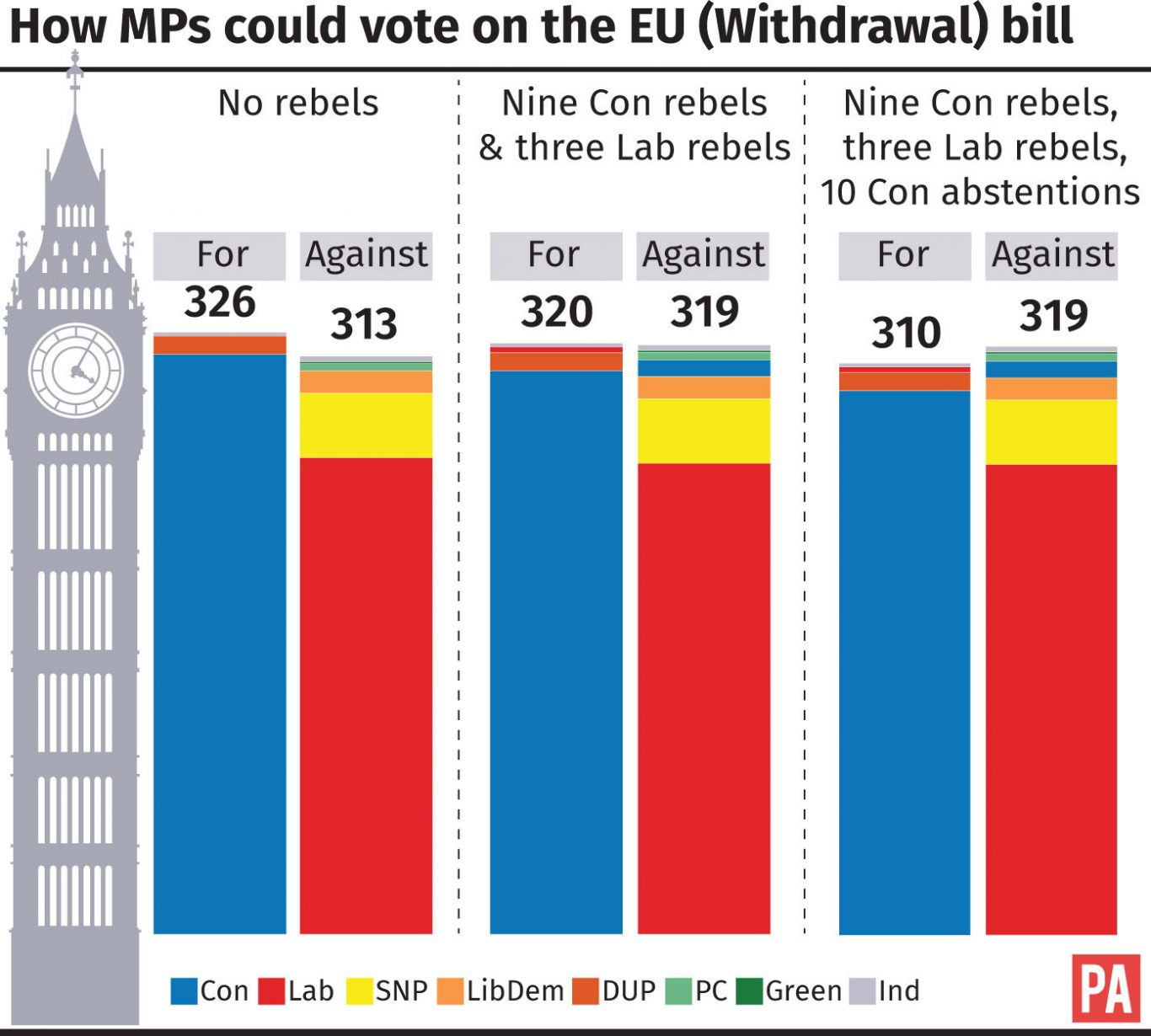 How MPs could vote on the EU (withdrawal) bill