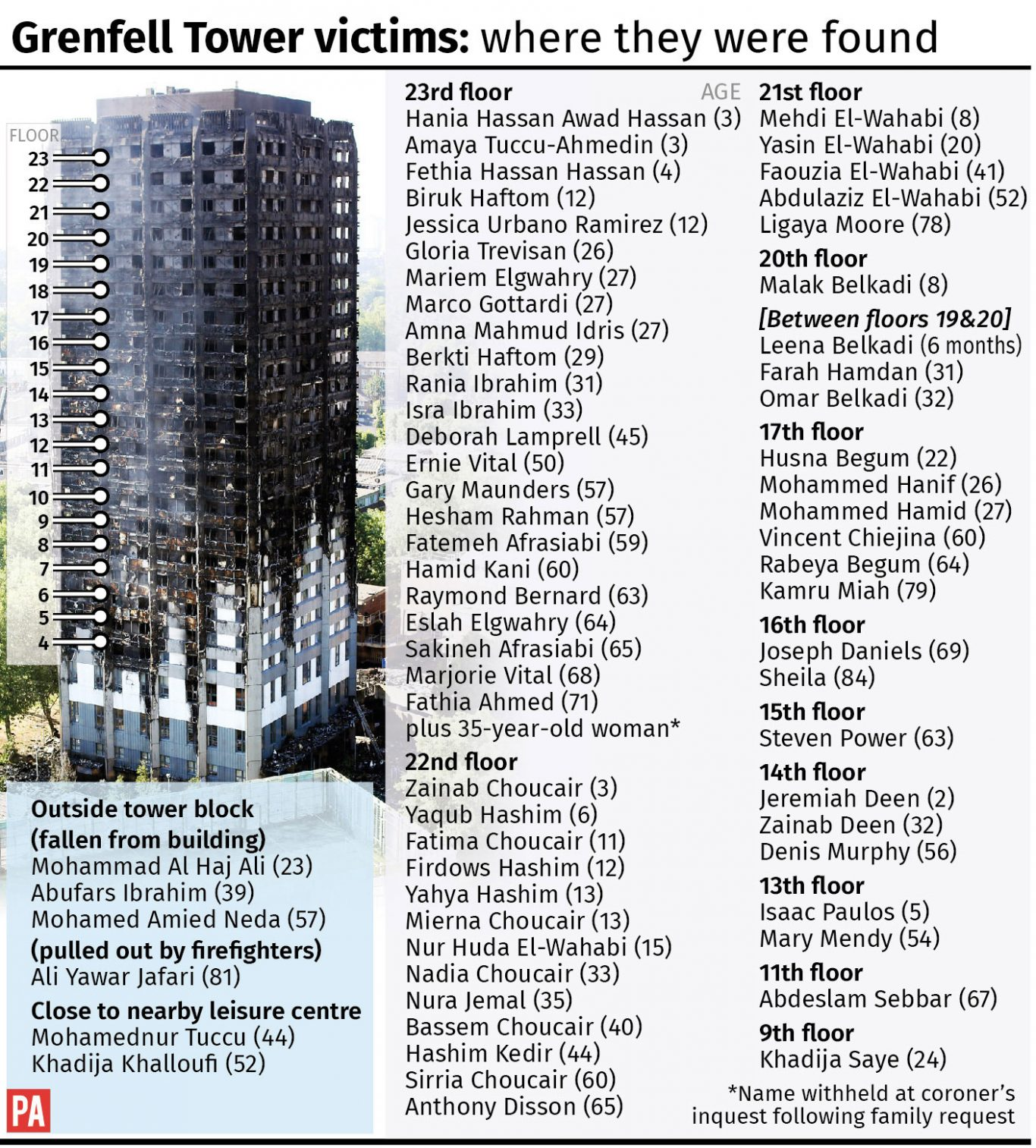 See story INQUEST Grenfell. Editable versions of this graphic are available via PA Graphics or your account manager. Infographic from PA Graphics
