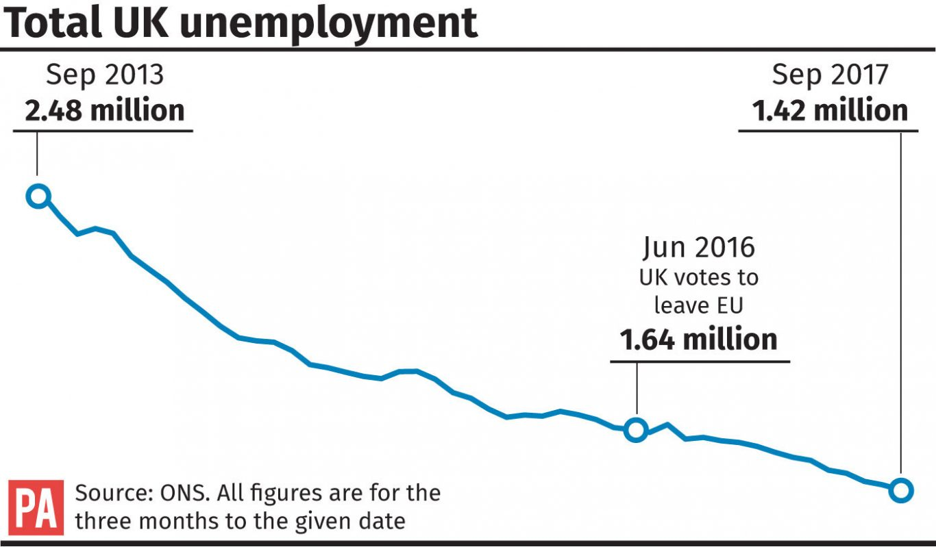 Total UK unemployment.