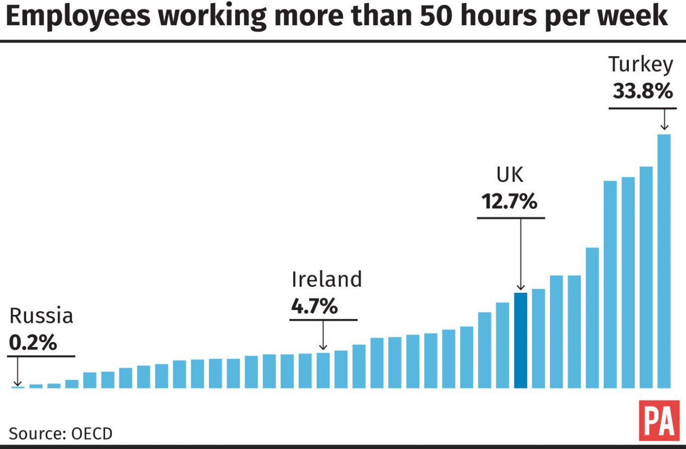Employees working more than 50 hours per week