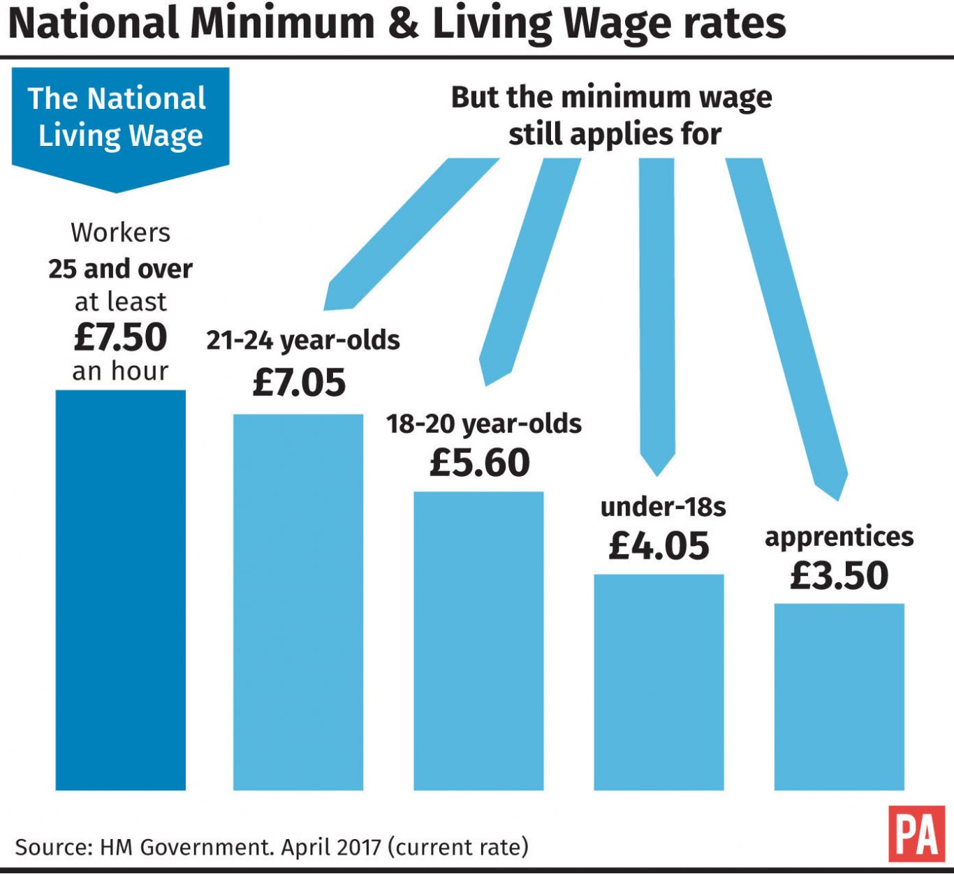 National Minimum and Living Wage rates