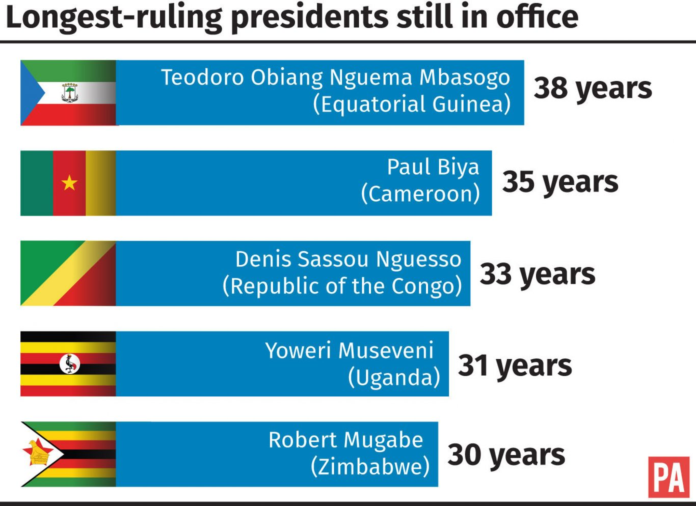 Longest-ruling presidents still in office and how Robert Mugabe compares