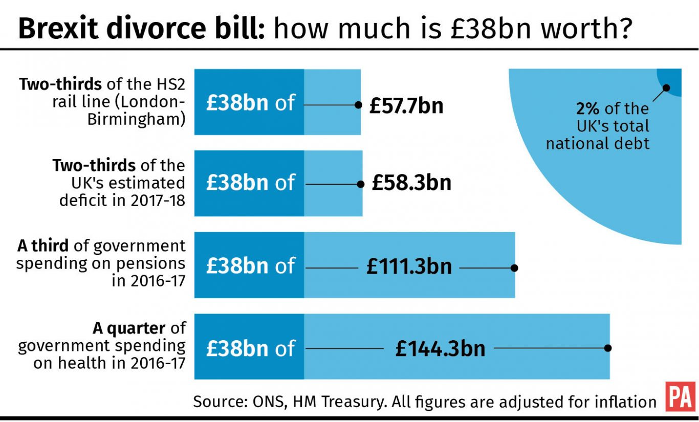 Brexit divorce bill: how much is £38bn worth?
