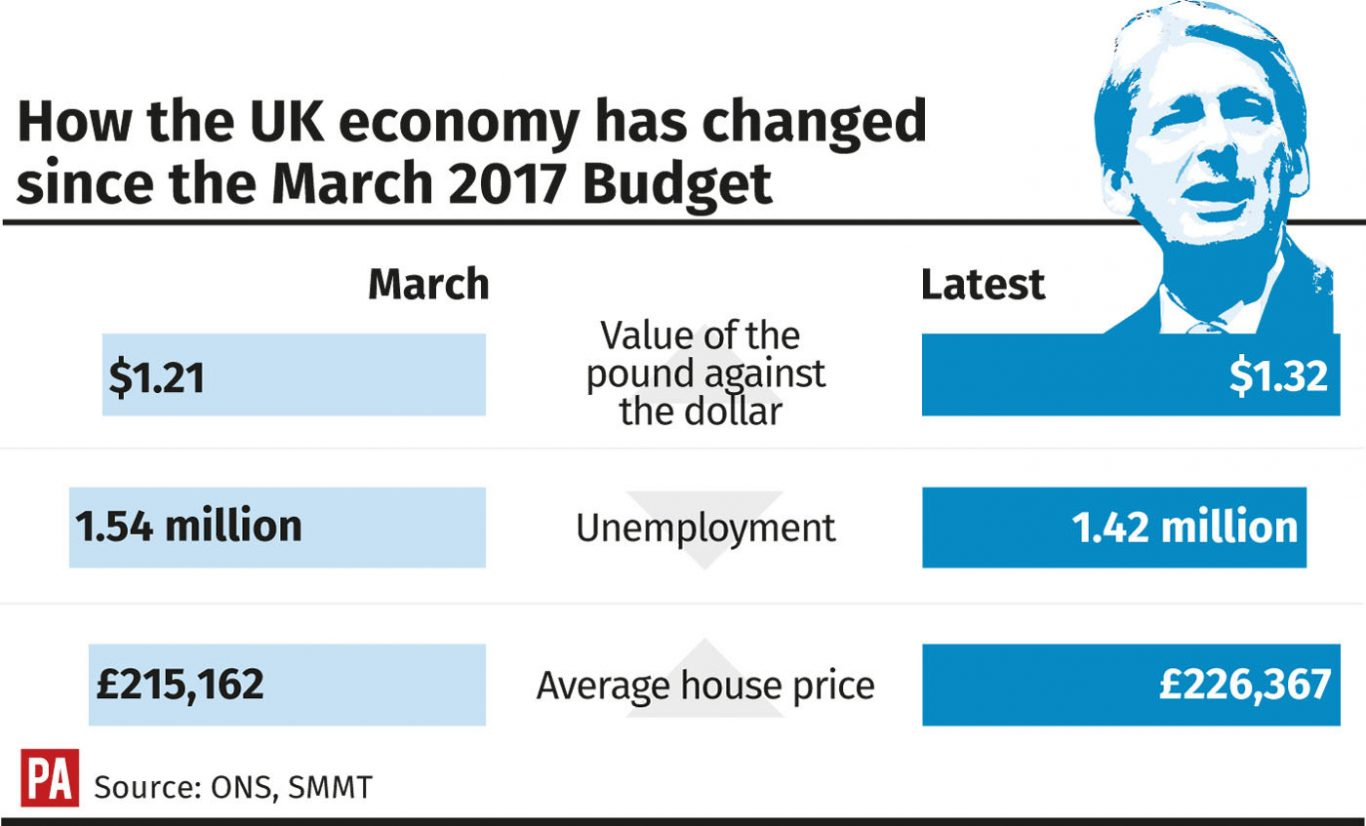 How the UK economy has changed since the March 2017 Budget