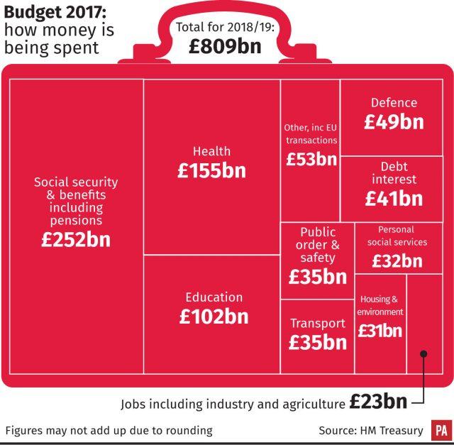 the budget in 5 graphics belfasttelegraph co uk