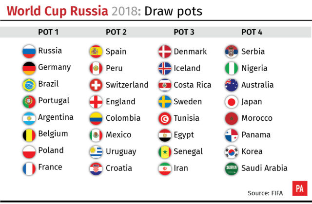How the teams line up ahead of the draw