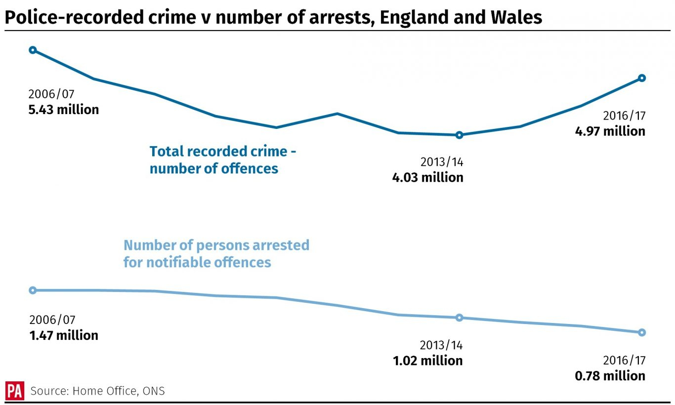 Police-recorded crime v number of arrests in England and Wales, 2006/07 to 2016/17