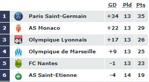 Monaco v Paris St Germain talking points PLZ Soccer
