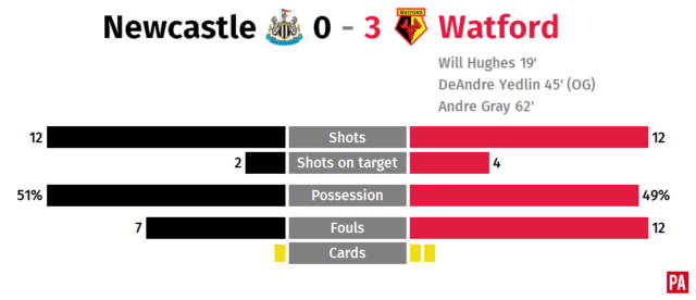 Ruthless Watford put Magpies to the sword PLZ Soccer