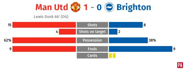 Ashley Young gets lucky break as Manchester United beat Brighton PLZ Soccer