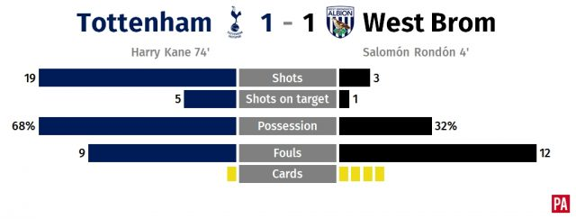 Gary Megson states his case as West Brom take a point off Tottenham PLZ Soccer