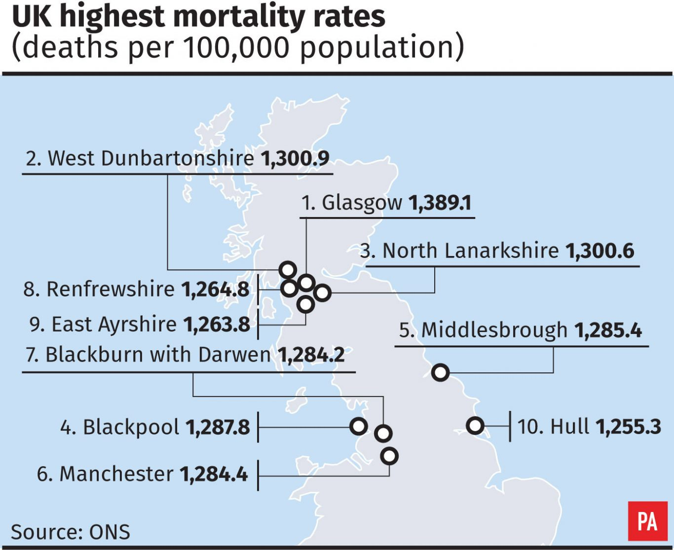 UK highest mortality rates