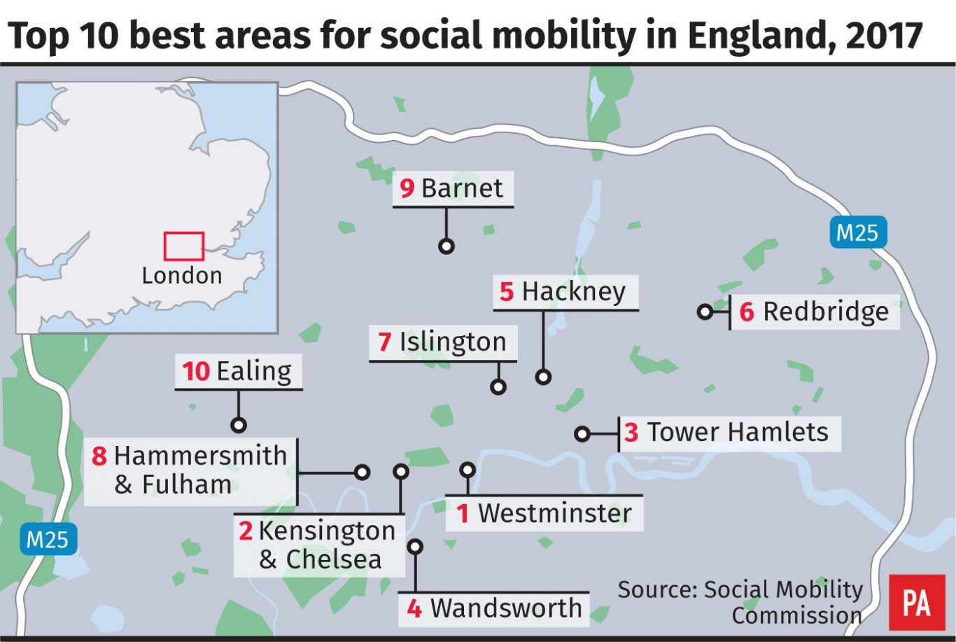 Social mobility in United Kingdom 'a postcode lottery', report finds