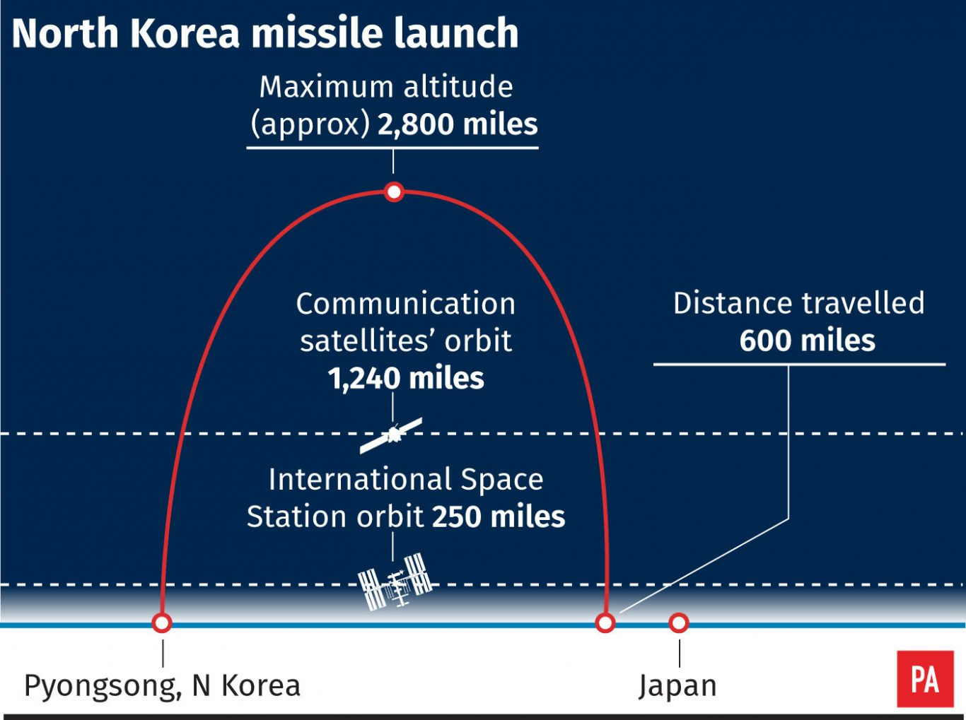 Approximate flight profile of North Korea's latest missile test