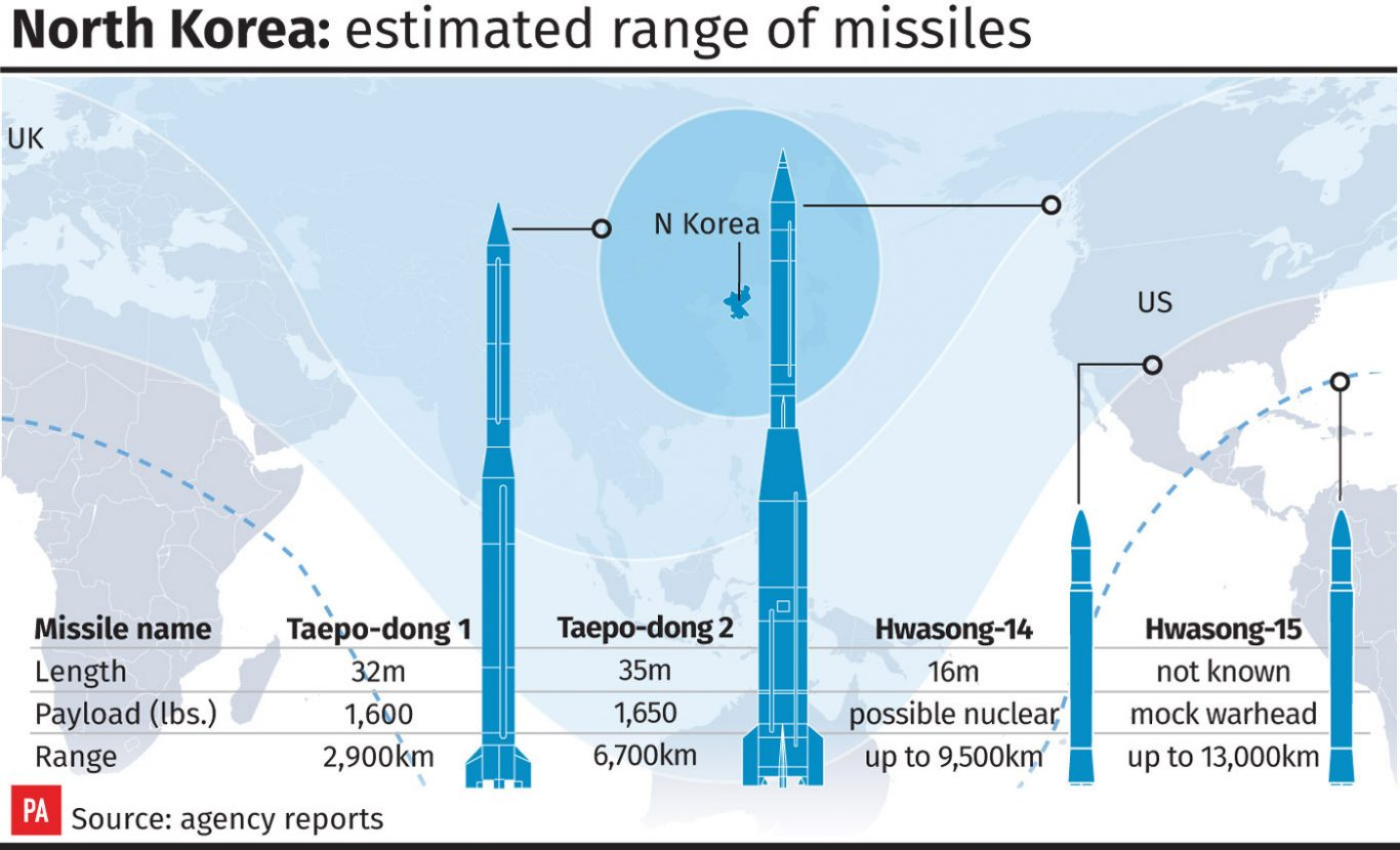 Estimated range of North Korean missiles