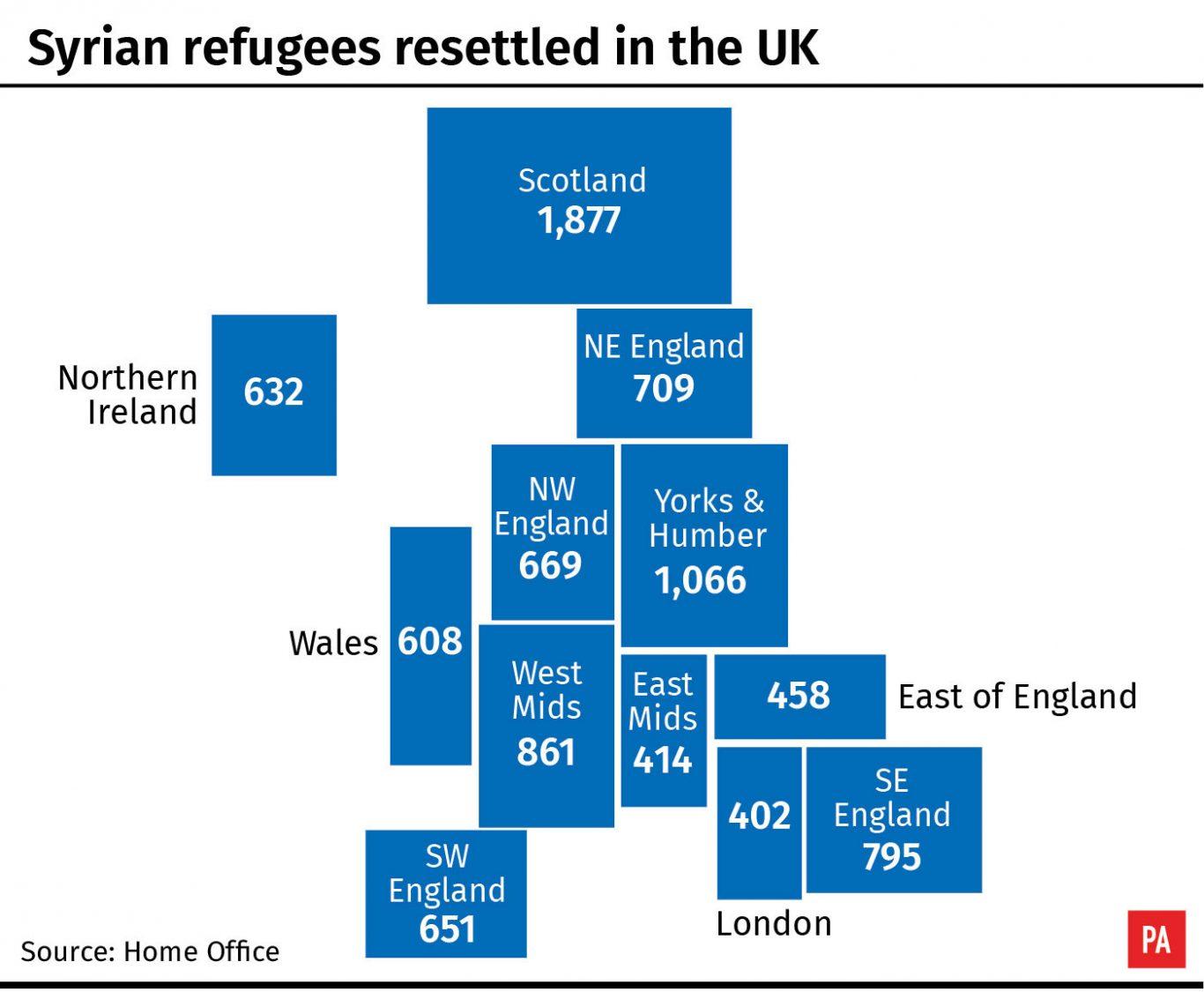 Syrian refugees resettled in the UK