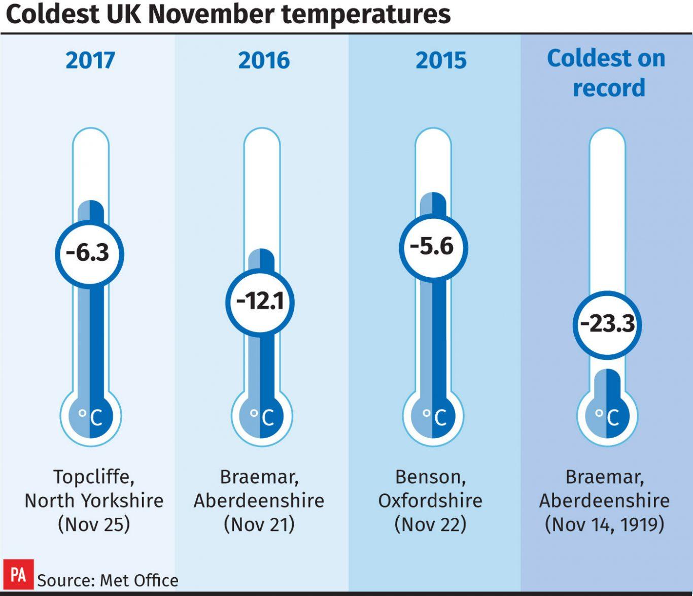 Coldest UK November temperatures