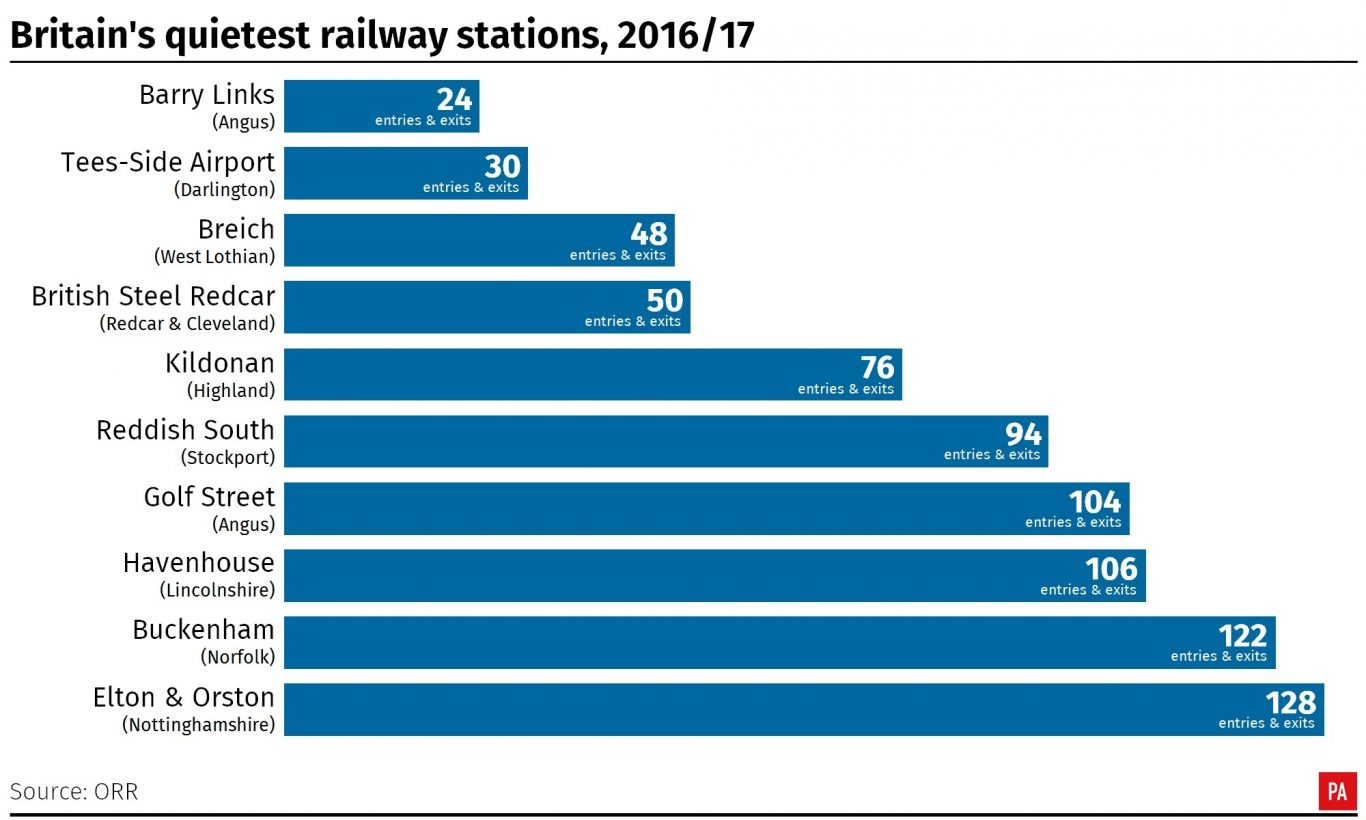 Top 10 quietest railway stations in Britain, 2016/17