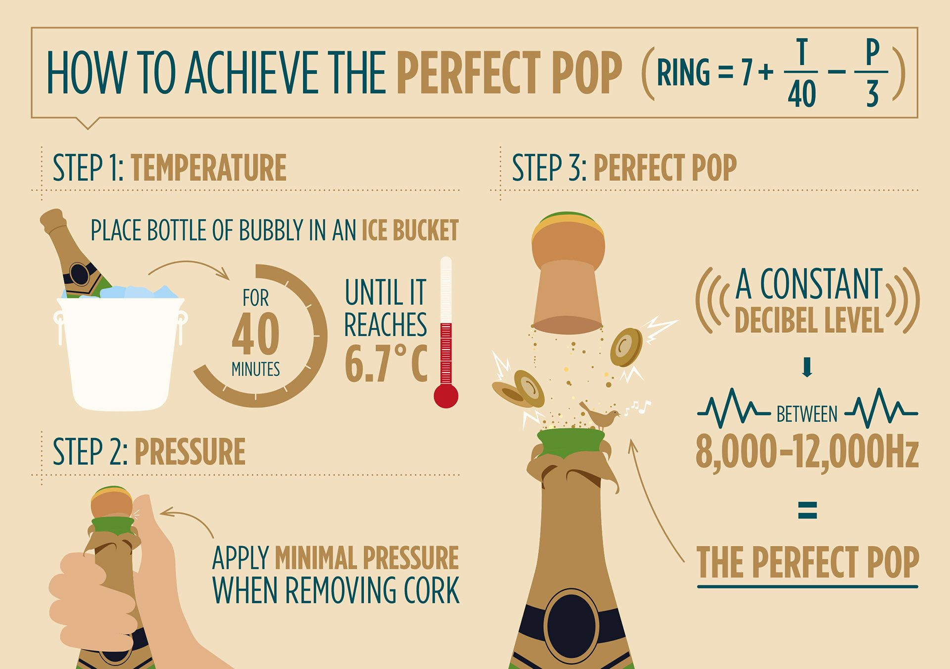 Illustration for the perfect pop