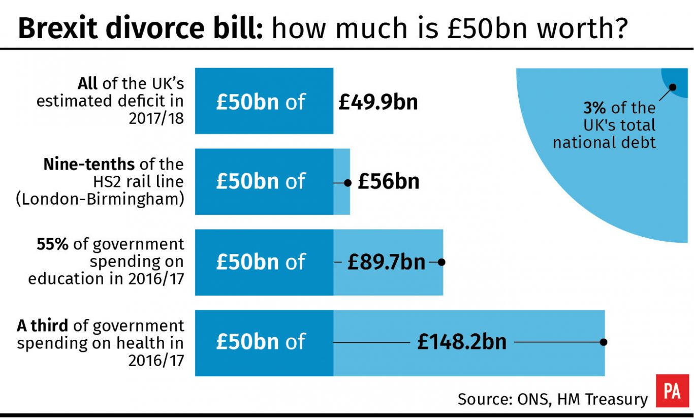 Brexit divorce bill how much is £50bn worth