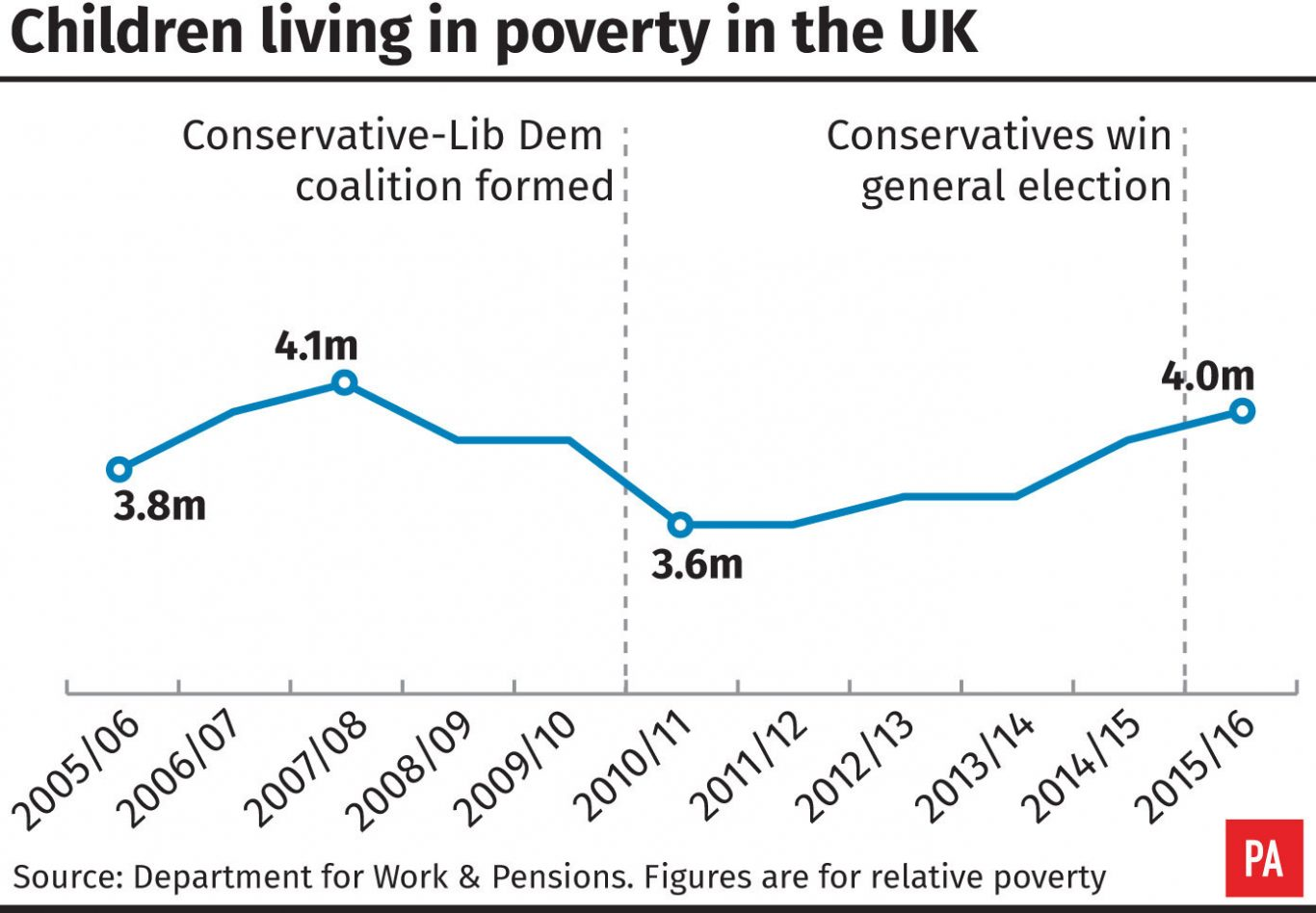 Rise in number of children and pensioners in relative poverty, says report