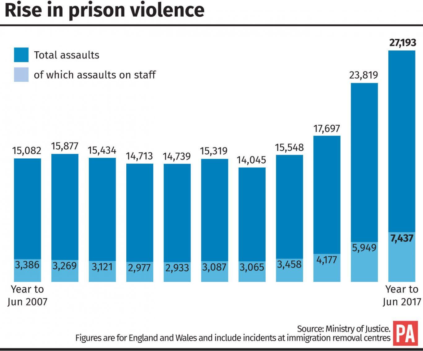 Rise in prison violence