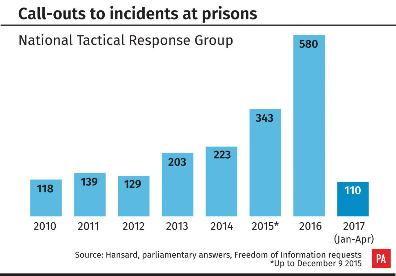 National Tactical Response Group call-outs to incidents at prisons