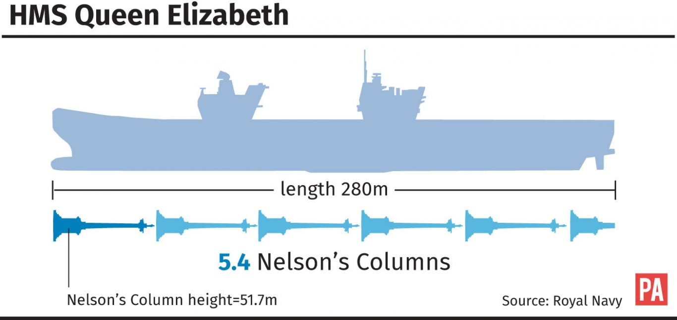 HMS Queen Elizabeth size comparison (PA Graphics)