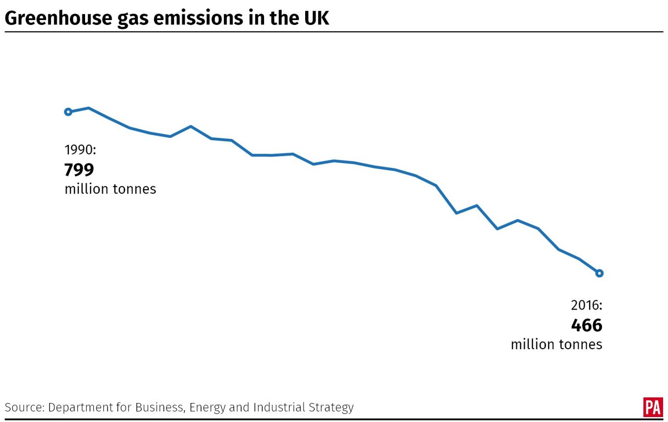Greenhouse gas emissions in the UK since 1990