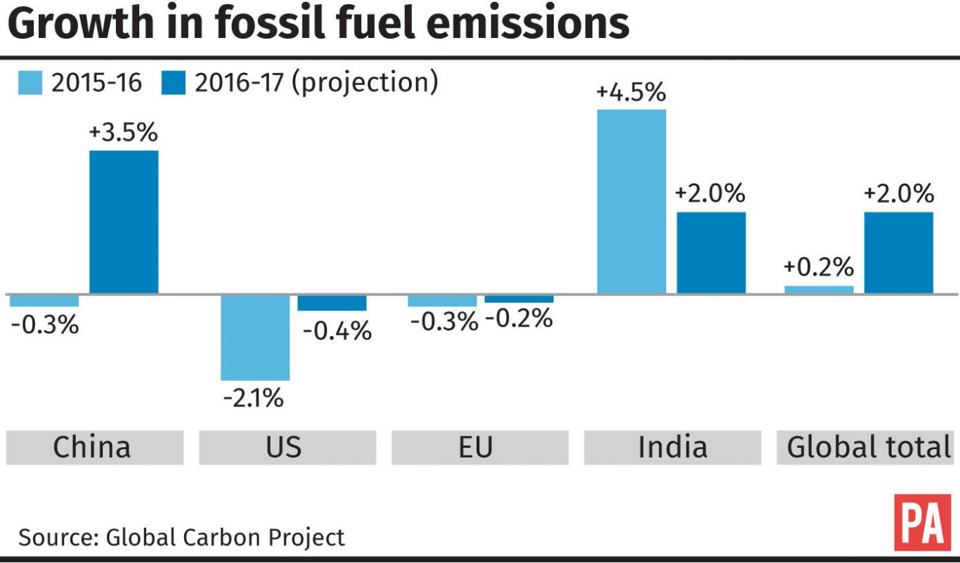 Growth in fossil fuel emissions