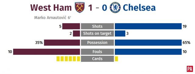 West Ham shut out toothless Chelsea to earn Moyes first win PLZ Soccer