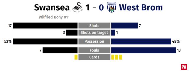 Wilfried Bony's strike earns Swansea vital three points against West Brom PLZ Soccer
